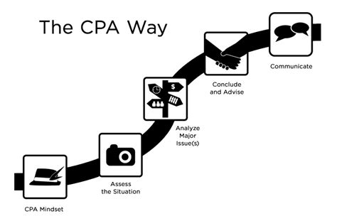 Can You Become A Cpa With Only An Mba by The Cpa Way An Approach For Addressing Professional Problems