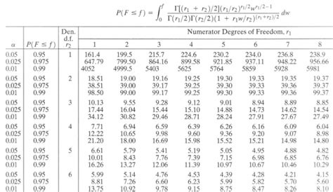 F Statistic Table by The F Distribution