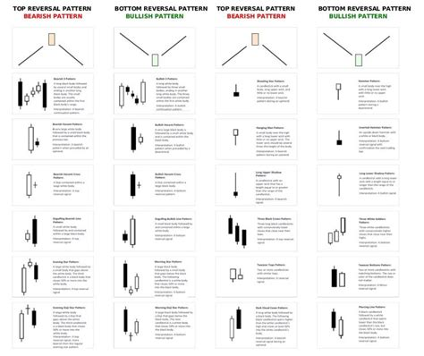 19 best candle stick patterns images on pinterest forex 21 твиттер forex pinterest stock charts