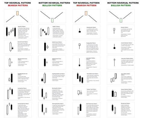 candlestick pattern test 21 твиттер forex pinterest stock charts