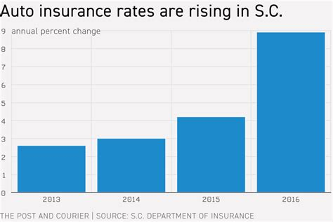 Auto Insurance Premiums by Auto Insurance Premiums Spike In South Carolina As Crashes