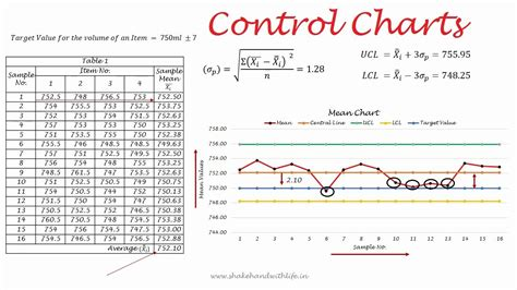 31r performance appraisal quality control charts my cfa notes