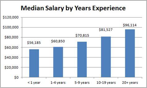 computer engineering salary bls | 2017, 2018, 2019 ford