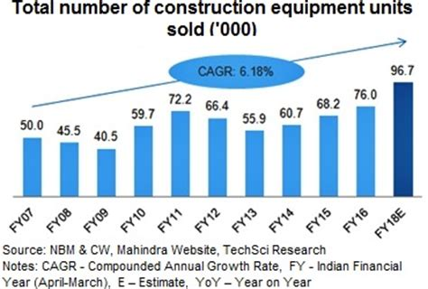 indian construction equipments industry analysis