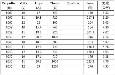 Motor Dinamo Brushless Xxd 2212 2212 1400kv Thrust Lebih Dari 900gr sunnysky x2212 1400kv outrunner brushless motor sunnysky