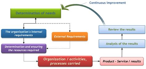 Why International Organization why is quality so important for an organization the international council of management