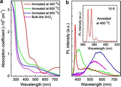light emitting diode based flow through optical absorption detectors light emitting diode based flow through optical absorption detectors 28 images sensors free