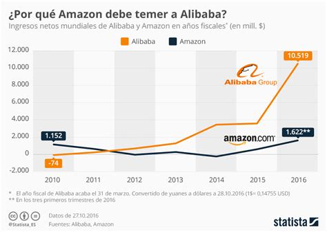 alibaba vs aliexpress gr 225 fico amazon vs alibaba statista