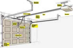 how to do overhead garage door repair house design