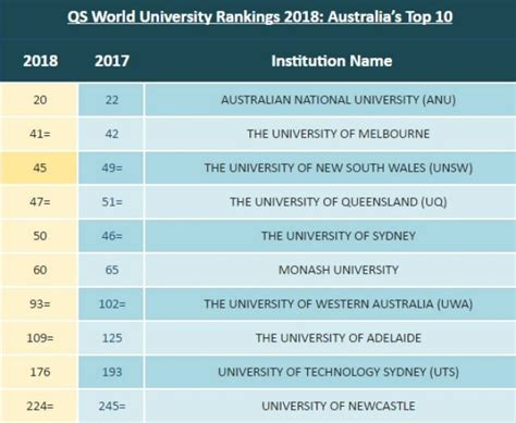 Australian National Mba Ranking by Australian National Tops Qs World