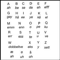 printable norwegian alphabet norwegian language origin of norwegian language