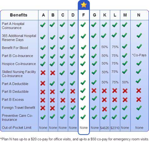 j g supplements medicare supplement insurance plan benefit comparison a
