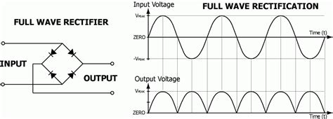 diode bridge graph bridge rectifier waveform