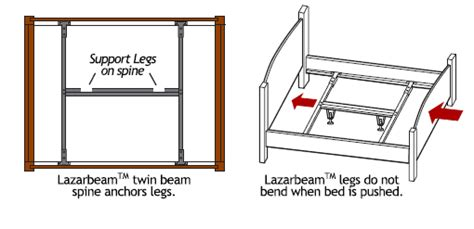bed support beams bed support beams 28 images bedbeam support bed frame supports thesleepshop com