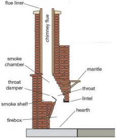 how to build a fireplace and chimney home dzine tips on building an outdoor fireplace diy