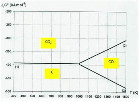 diagramme d ellingham cours ellingham exerice facile prepas org