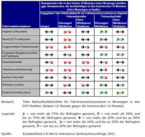 Auto Wert Liste österreich by Schwacke Liste Kostenlos Allianz Schwacke Wertermittlung
