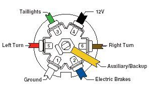 wire diagrams easy simple detail ideas general exle free 7 pin rv wiring diagram easy sle
