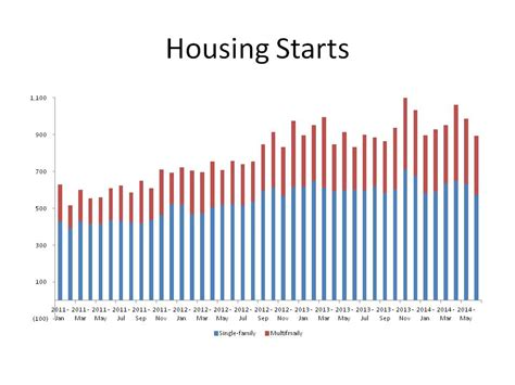 Housing Starts by Housing Starts 9 3 In June Nahb Now The News
