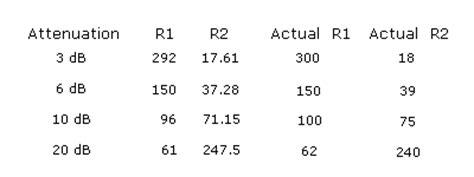 resistor values in attenuators 4f5aww qsl net attenuators
