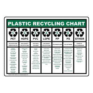 Plastic Recycling Chart Sign NHE 14285 Recycling / Trash