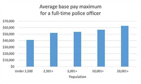 Average Salary Of Officer by Economic Development Placemaking Page 6