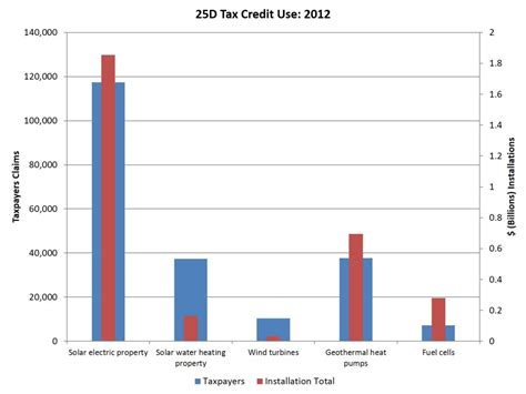 Section 25d Tax Credit new residential energy tax credit estimates eye on housing