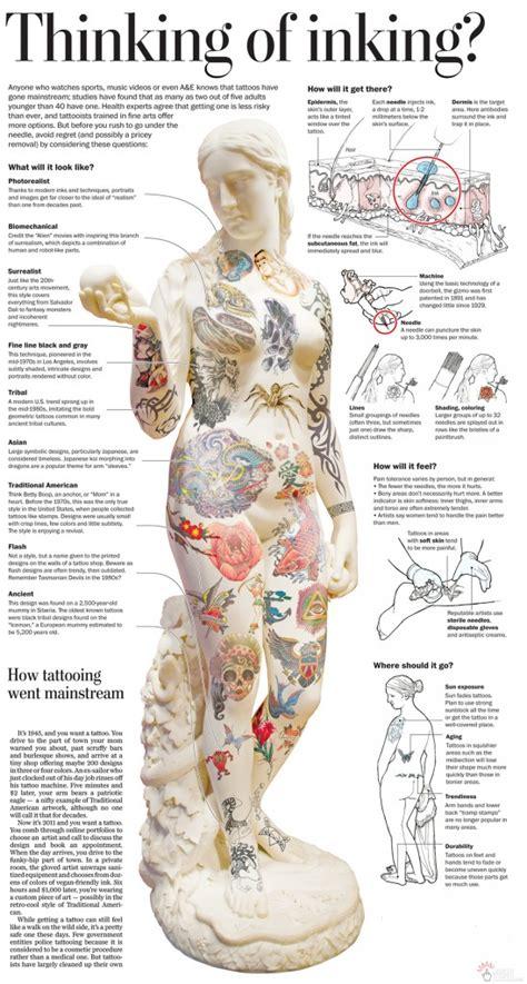 tattoo pain chart     hurt