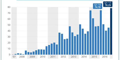 apples iphones  sold   years chart
