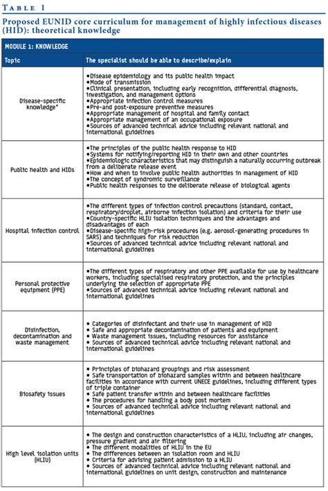 course curriculum template eurosurveillance a curriculum for healthcare