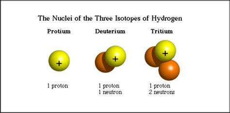Definition Of Protons In Chemistry by What Is Radiocarbon Dating Earth Earthsky