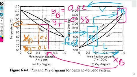 txy diagram txy diagram choice image how to guide and refrence
