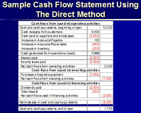 cash flow statement format ts grewal analysis of financial statements class 12 ts grewal