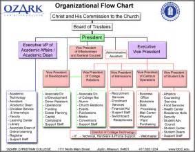 organizational flow chart template best photos of hierarchy flowchart template powerpoint