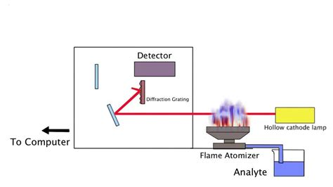 atomic absorption spectrophotometer diagram diagram atomic absorption spectrometer images how to
