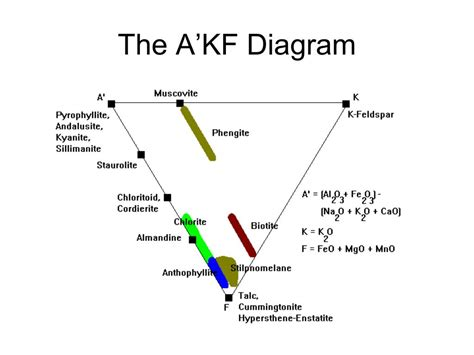 phase diagram ppt ppt metamorphic phase diagrams powerpoint presentation