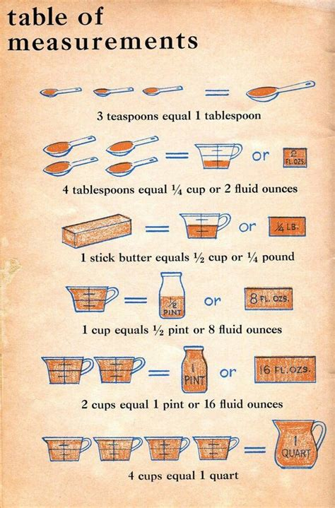 cooking measurements conversion table charts to print