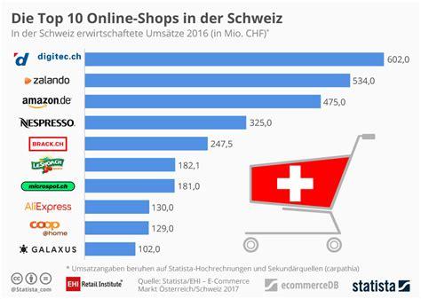 Brief Schweiz Nach Deutschland Frankieren Infografik Die Top 10 Shops In Der Schweiz Statista