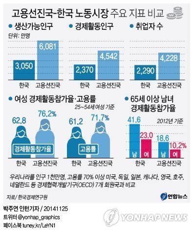 """[서울신문] """"경제활동률 노인은 선진국의 2배…여성은 평균 이하"""""""
