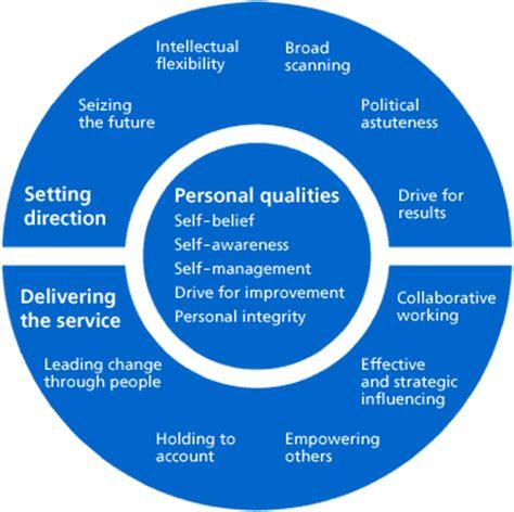 personal qualities of leadership leadership