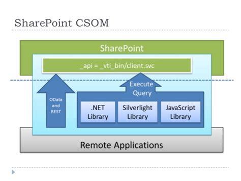 sharepoint publishing workflow sharepoint publishing workflow best free home design