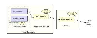 domain  system site title