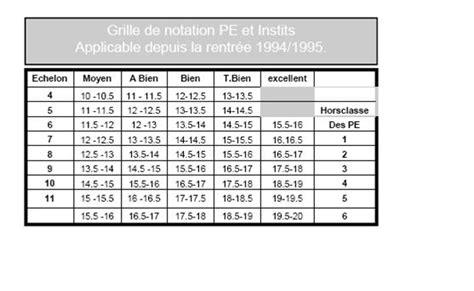 Grille D évaluation Toeic by Grille De Notation Toeic Maison Design Edfos