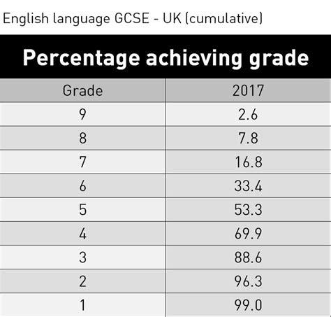 gcse english language for gcse results 2017 english language
