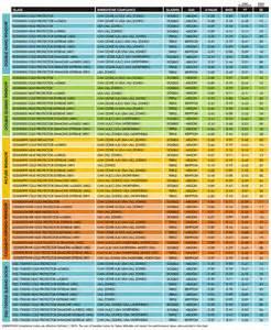 Four Seasons Sunrooms Michigan Energy Efficient Windows Performance Chart Four Seasons
