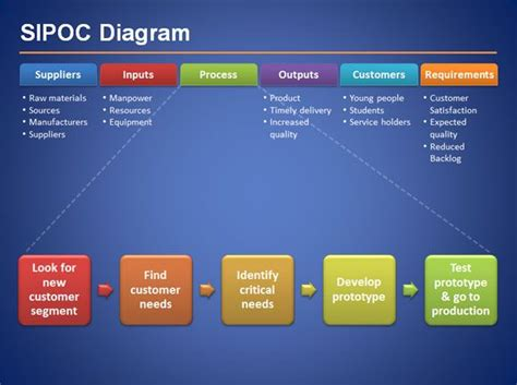 commercial print model requirements sipoc diagram suppliers inputs process outputs