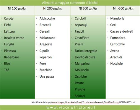 nichel alimenti tabella allergia al nichel non una questione di pelle vica
