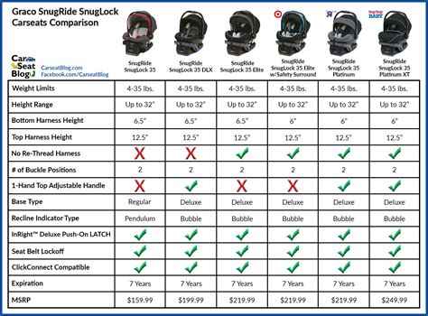 canada car seat safety ratings graco car seat comparison brokeasshome
