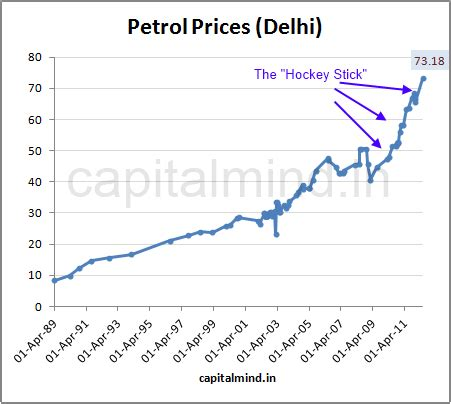 chart: petrol prices up by rs. 7.5 capitalmind