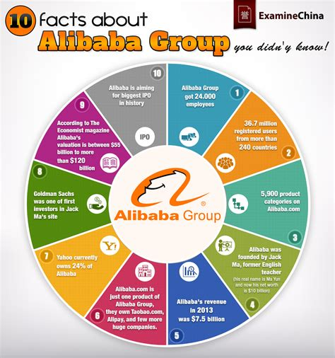 new year facts you didn t infographic 10 facts about alibaba you probably didn t before